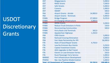 US Discretionary Grants EV Charging 5B table from EV Adoption.com